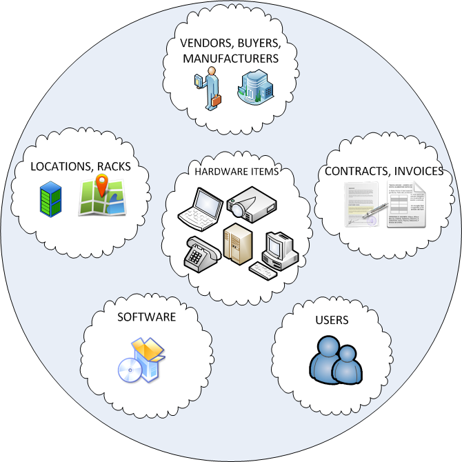 Distributed It Asset Management Software